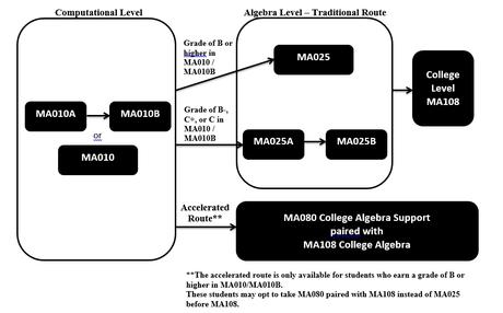 Developmental Math Sequence